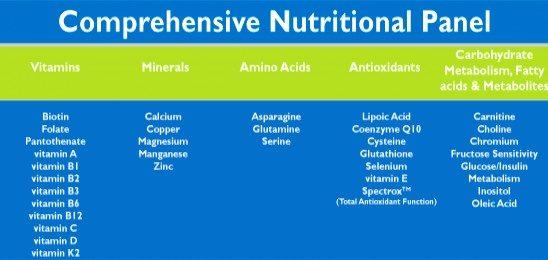 bio-nutrient testing Nutritional Panel